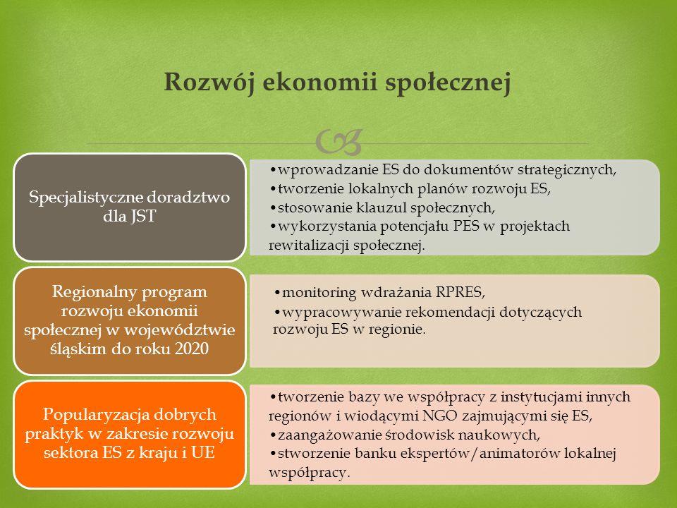  Rozwój ekonomii społecznej wprowadzanie ES do dokumentów strategicznych, tworzenie lokalnych planów rozwoju ES, stosowanie klauzul społecznych, wykorzystania potencjału PES w projektach rewitalizacji społecznej.