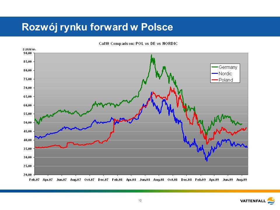 10 Rozwój rynku forward w Polsce