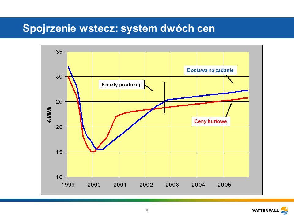 8 Spojrzenie wstecz: system dwóch cen Dostawa na żądanie Ceny hurtowe Koszty produkcji