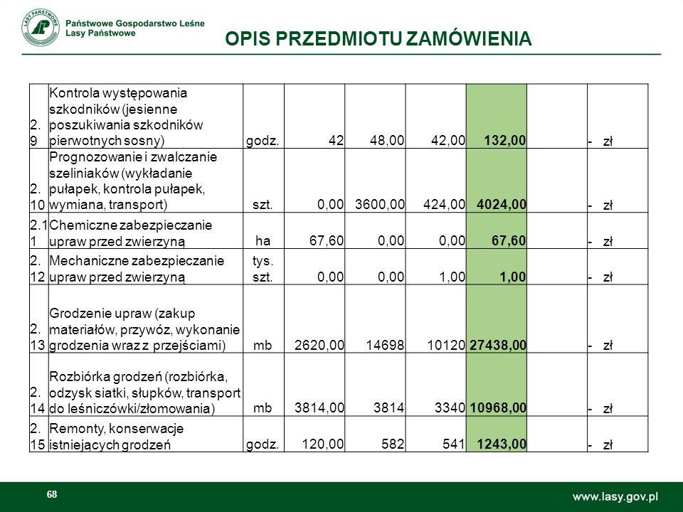68 OPIS PRZEDMIOTU ZAMÓWIENIA 2. 9 Kontrola występowania szkodników (jesienne poszukiwania szkodników pierwotnych sosny)godz.4248,0042,00132,00 - zł 2