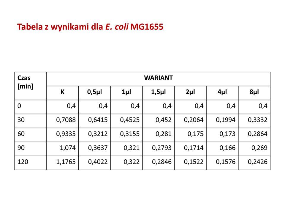 Tabela z wynikami dla E. coli MG1655
