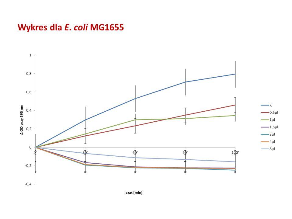 Wykres dla E. coli MG1655