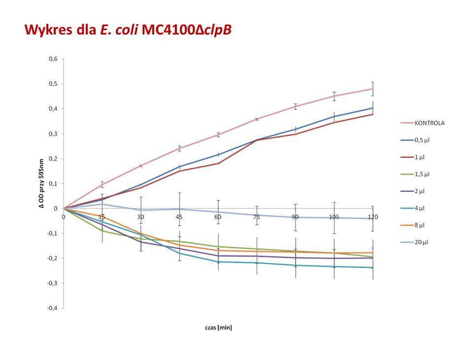 Wykres dla E. coli MC4100ΔclpB