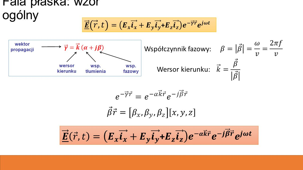 Fala płaska: wzór ogólny Współczynnik fazowy: Wersor kierunku: