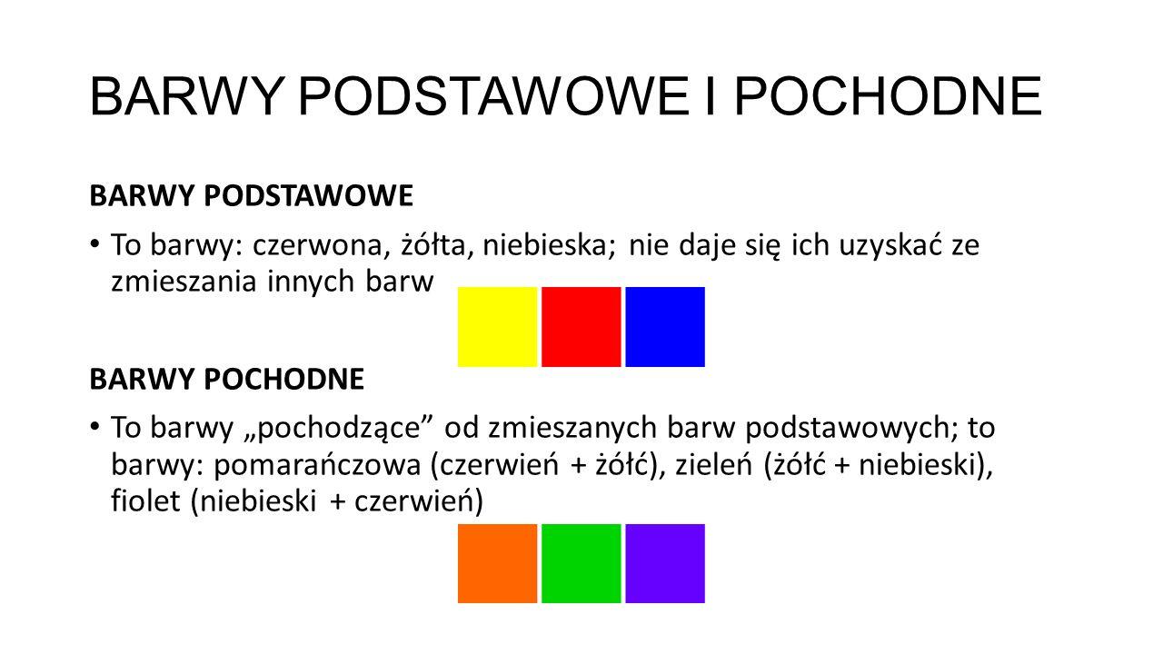 BARWY PODSTAWOWE I POCHODNE BARWY PODSTAWOWE To barwy: czerwona, żółta, niebieska; nie daje się ich uzyskać ze zmieszania innych barw BARWY POCHODNE T