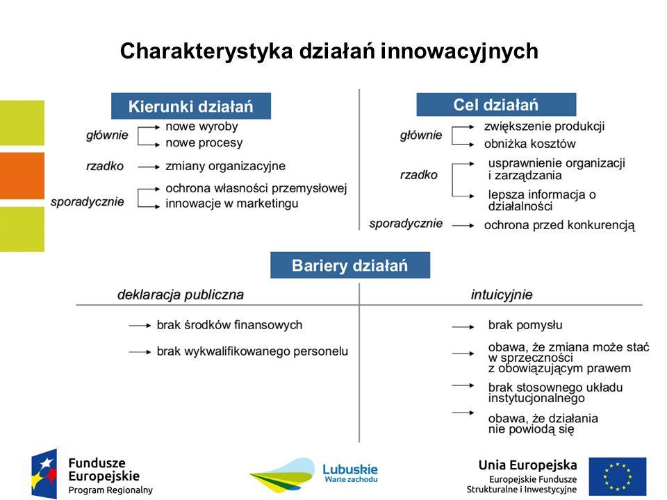 Charakterystyka działań innowacyjnych