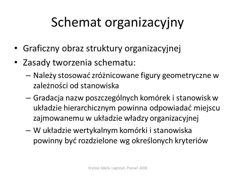 Schemat organizacyjny Graficzny obraz struktury organizacyjnej Zasady tworzenia schematu: – Należy stosować zróżnicowane figury geometryczne w zależności od stanowiska – Gradacja nazw poszczególnych komórek i stanowisk w układzie hierarchicznym powinna odpowiadać miejscu zajmowanemu w układzie władzy organizacyjnej – W układzie wertykalnym komórki i stanowiska powinny być rozdzielone wg określonych kryteriów Wyższa Szkoła Logistyki, Poznań 2008