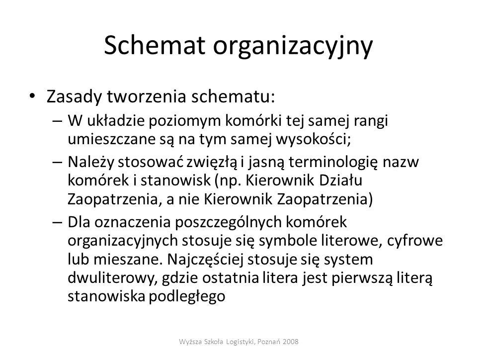 Schemat organizacyjny Zasady tworzenia schematu: – W układzie poziomym komórki tej samej rangi umieszczane są na tym samej wysokości; – Należy stosować zwięzłą i jasną terminologię nazw komórek i stanowisk (np.
