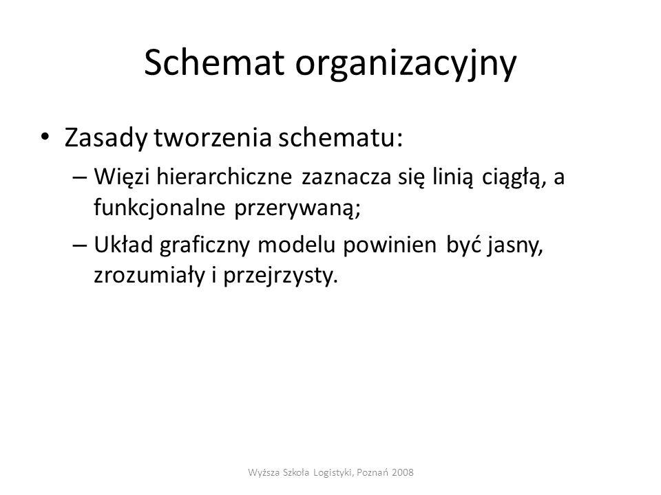 Schemat organizacyjny Zasady tworzenia schematu: – Więzi hierarchiczne zaznacza się linią ciągłą, a funkcjonalne przerywaną; – Układ graficzny modelu powinien być jasny, zrozumiały i przejrzysty.