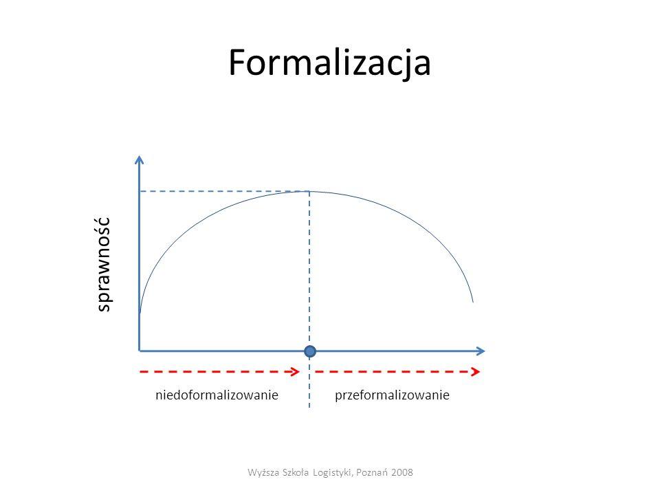 Formalizacja sprawność Wyższa Szkoła Logistyki, Poznań 2008 niedoformalizowanieprzeformalizowanie