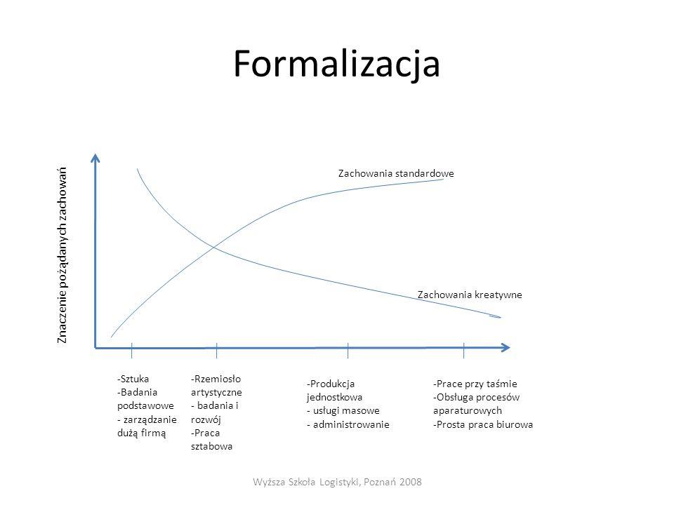 Formalizacja Wyższa Szkoła Logistyki, Poznań 2008 Zachowania standardowe Zachowania kreatywne Znaczenie pożądanych zachowań -Sztuka -Badania podstawow