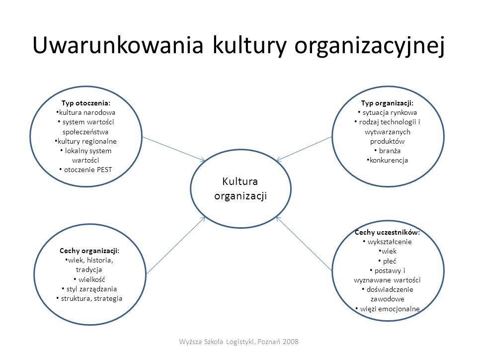 Uwarunkowania kultury organizacyjnej Wyższa Szkoła Logistyki, Poznań 2008 Kultura organizacji Typ organizacji: sytuacja rynkowa rodzaj technologii i w