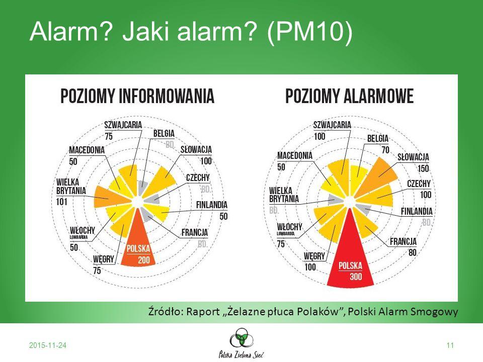 """Alarm Jaki alarm (PM10) 2015-11-2411 Źródło: Raport """"Żelazne płuca Polaków , Polski Alarm Smogowy"""