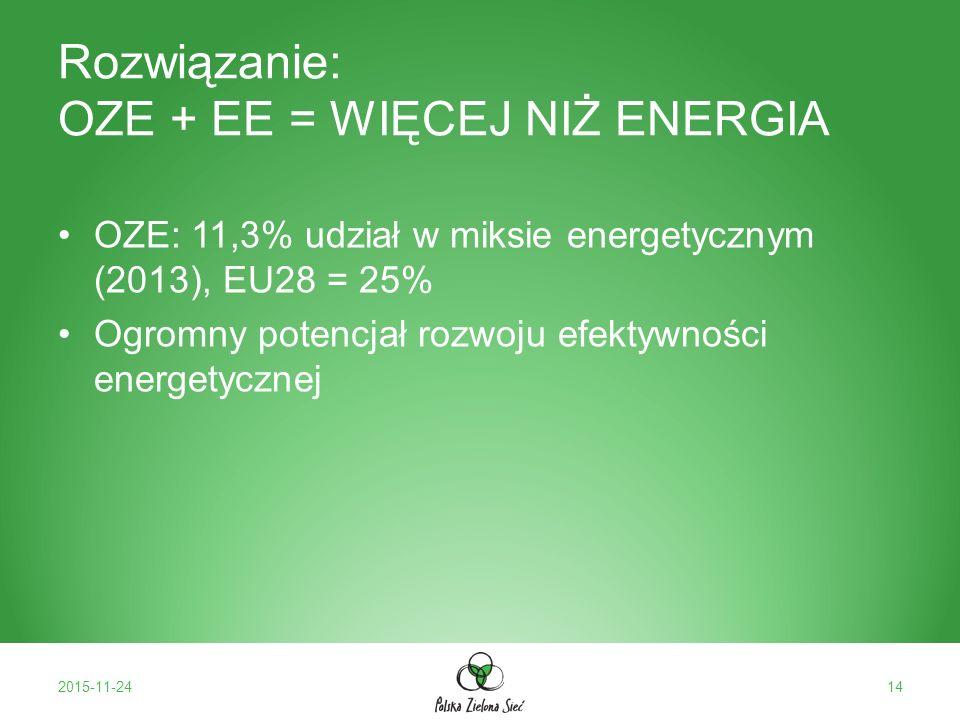 Rozwiązanie: OZE + EE = WIĘCEJ NIŻ ENERGIA OZE: 11,3% udział w miksie energetycznym (2013), EU28 = 25% Ogromny potencjał rozwoju efektywności energetycznej 2015-11-2414