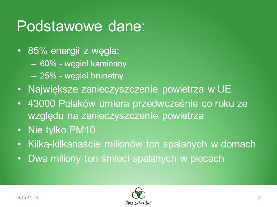 Źródła zanieczyszczeń PM10 2015-11-243 Źródło: Polskialarmsmogowy.pl