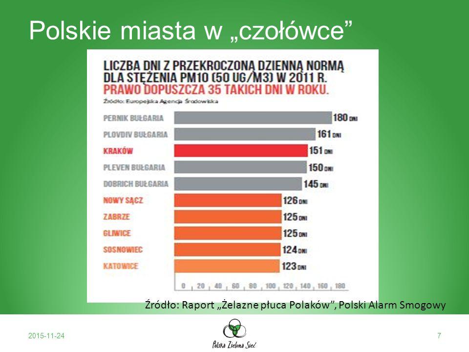 """Polskie miasta w """"czołówce 2015-11-247 Źródło: Raport """"Żelazne płuca Polaków , Polski Alarm Smogowy"""