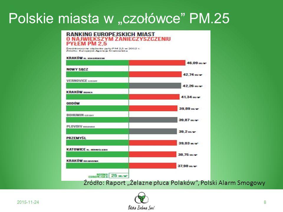 """Polskie miasta w """"czołówce PM.25 2015-11-248 Źródło: Raport """"Żelazne płuca Polaków , Polski Alarm Smogowy"""