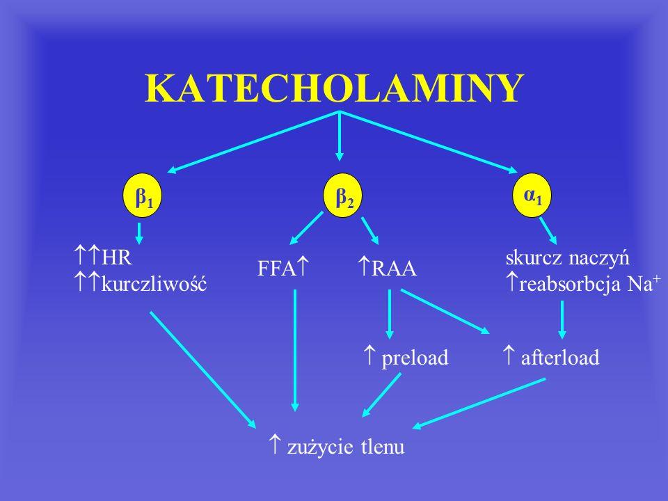 KATECHOLAMINY β1β1 α1α1 β2β2  HR  kurczliwość FFA  RAA skurcz naczyń  reabsorbcja Na +  preload  afterload  zużycie tlenu