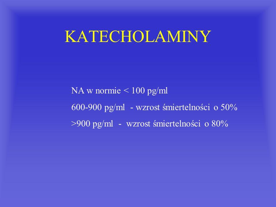 KATECHOLAMINY NA w normie < 100 pg/ml 600-900 pg/ml - wzrost śmiertelności o 50% >900 pg/ml - wzrost śmiertelności o 80%