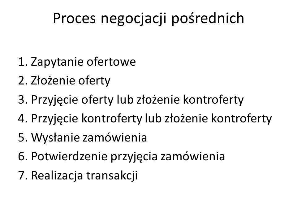 Proces negocjacji pośrednich 1. Zapytanie ofertowe 2. Złożenie oferty 3. Przyjęcie oferty lub złożenie kontroferty 4. Przyjęcie kontroferty lub złożen