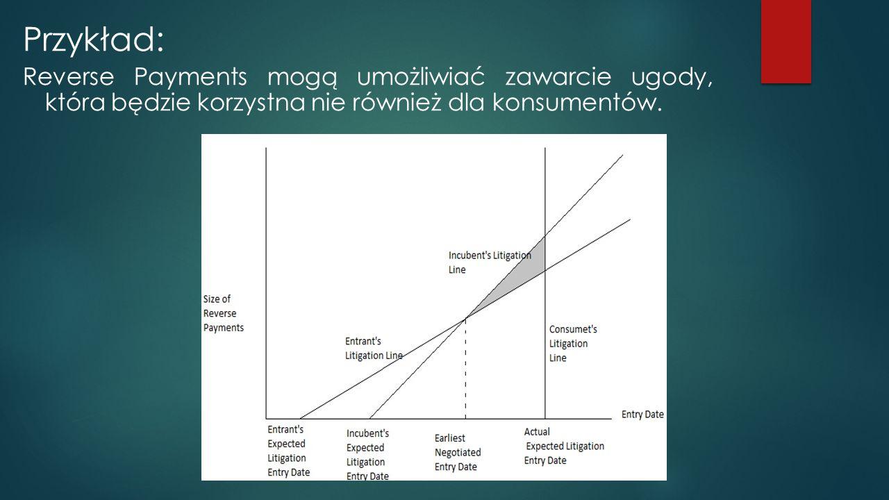 Przykład: Reverse Payments mogą umożliwiać zawarcie ugody, która będzie korzystna nie również dla konsumentów.