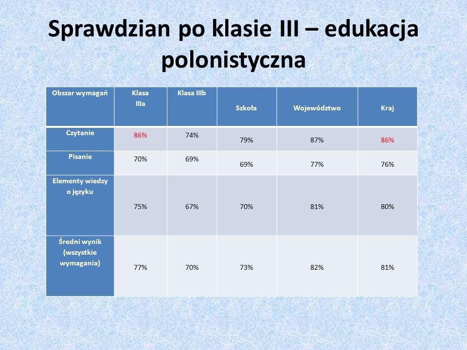 Sprawdzian po klasie III – edukacja polonistyczna Obszar wymagań Klasa IIIa Klasa IIIb SzkołaWojewództwoKraj Czytanie 86%74% 79%87%86% Pisanie 70%69% 77%76% Elementy wiedzy o języku 75%67%70%81%80% Średni wynik (wszystkie wymagania) 77%70%73%82%81%