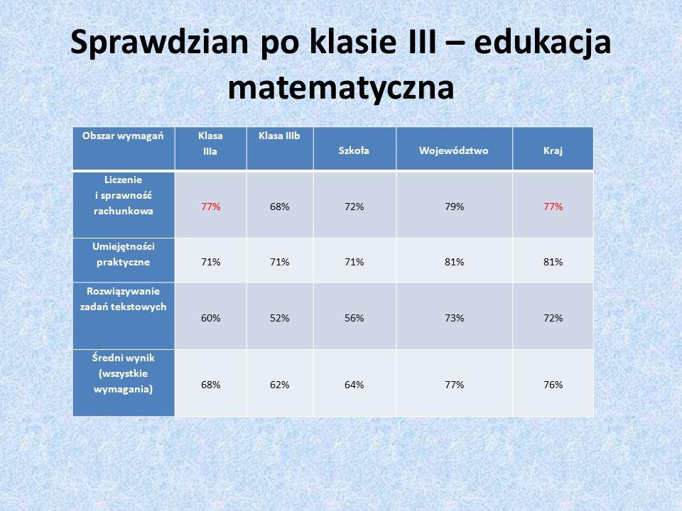 Sprawdzian po klasie III – edukacja matematyczna Obszar wymagań Klasa IIIa Klasa IIIb SzkołaWojewództwoKraj Liczenie i sprawność rachunkowa 77%68%72%79%77% Umiejętności praktyczne 71% 81% Rozwiązywanie zadań tekstowych 60%52%56%73%72% Średni wynik (wszystkie wymagania) 68%62%64%77%76%