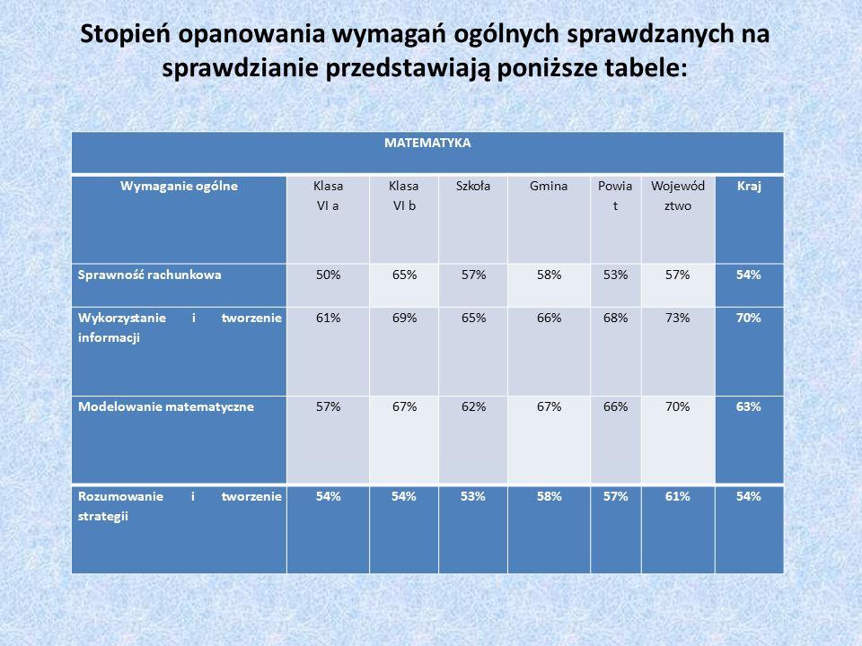 Stopień opanowania wymagań ogólnych sprawdzanych na sprawdzianie przedstawiają poniższe tabele: JĘZYK POLSKI Wymaganie ogólne Klasa VI a Klasa VI b SzkołaGmina Pow iat Wojew ództwo Kraj Odbiór wypowiedzi i wykorzystanie zawartych w nich informacji 76%73%74%76%79%82%78% Analiza i interpretacja tekstów kultury 53%63%58%61%66%70%67% Tworzenie wypowiedzi58%60%59%63%68%71%69% MATEMATYKA Wymaganie ogólne Klasa VI a Klasa VI b SzkołaGmina Powia t Wojewód ztwo Kraj Sprawność rachunkowa50%65%57%58%53%57%54% Wykorzystanie i tworzenie informacji 61%69%65%66%68%73%70% Modelowanie matematyczne57%67%62%67%66%70%63% Rozumowanie i tworzenie strategii 54% 53%58%57%61%54%
