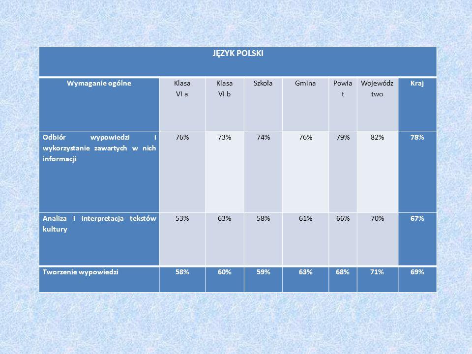 JĘZYK POLSKI Wymaganie ogólne Klasa VI a Klasa VI b SzkołaGmina Powia t Wojewódz two Kraj Odbiór wypowiedzi i wykorzystanie zawartych w nich informacji 76%73%74%76%79%82%78% Analiza i interpretacja tekstów kultury 53%63%58%61%66%70%67% Tworzenie wypowiedzi58%60%59%63%68%71%69%