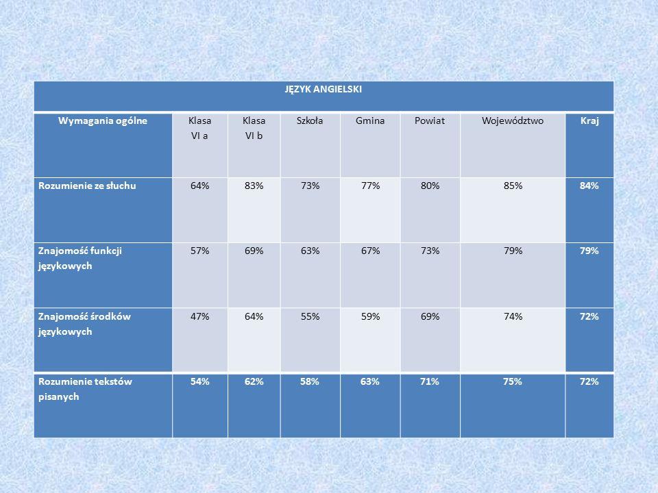 JĘZYK ANGIELSKI Wymagania ogólne Klasa VI a Klasa VI b SzkołaGminaPowiatWojewództwoKraj Rozumienie ze słuchu64%83%73%77%80%85%84% Znajomość funkcji językowych 57%69%63%67%73%79% Znajomość środków językowych 47%64%55%59%69%74%72% Rozumienie tekstów pisanych 54%62%58%63%71%75%72%