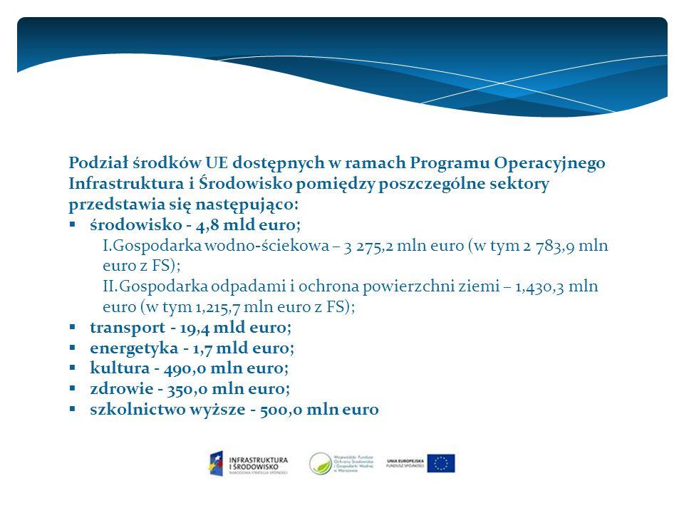 Podział środków UE dostępnych w ramach Programu Operacyjnego Infrastruktura i Środowisko pomiędzy poszczególne sektory przedstawia się następująco:  środowisko - 4,8 mld euro; I.Gospodarka wodno-ściekowa – 3 275,2 mln euro (w tym 2 783,9 mln euro z FS); II.Gospodarka odpadami i ochrona powierzchni ziemi – 1,430,3 mln euro (w tym 1,215,7 mln euro z FS);  transport - 19,4 mld euro;  energetyka - 1,7 mld euro;  kultura - 490,0 mln euro;  zdrowie - 350,0 mln euro;  szkolnictwo wyższe - 500,0 mln euro