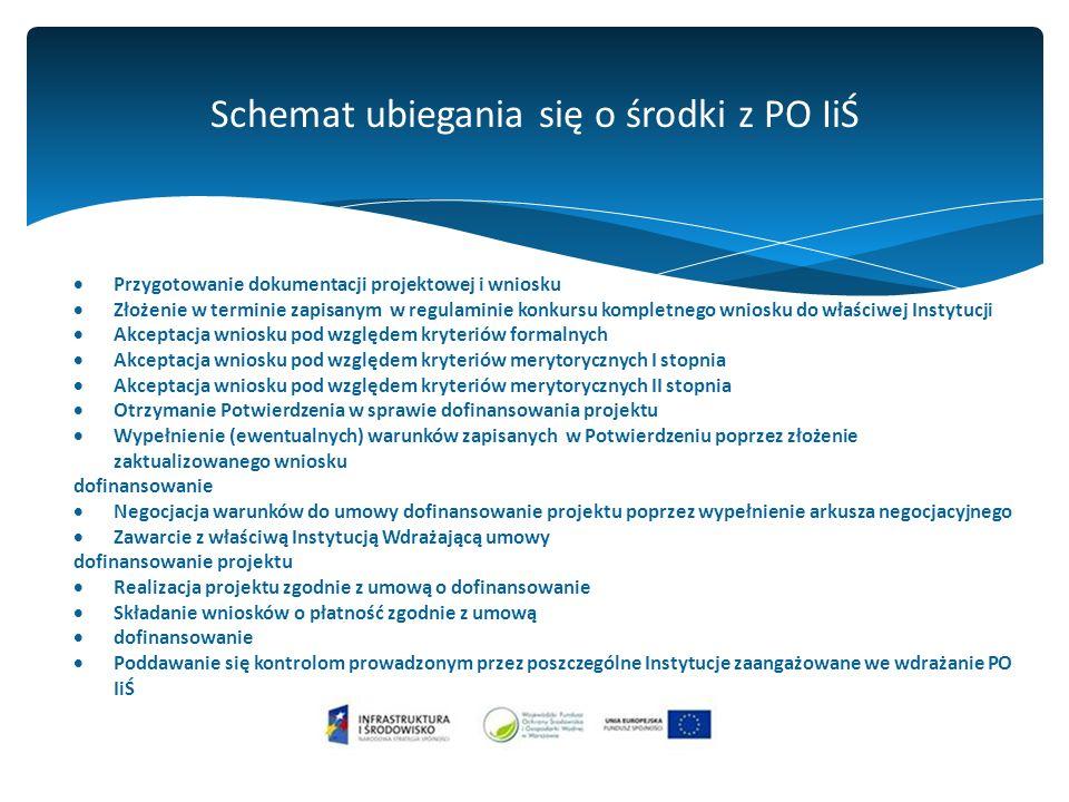 Schemat ubiegania się o środki z PO IiŚ  Przygotowanie dokumentacji projektowej i wniosku  Złożenie w terminie zapisanym w regulaminie konkursu kompletnego wniosku do właściwej Instytucji  Akceptacja wniosku pod względem kryteriów formalnych  Akceptacja wniosku pod względem kryteriów merytorycznych I stopnia  Akceptacja wniosku pod względem kryteriów merytorycznych II stopnia  Otrzymanie Potwierdzenia w sprawie dofinansowania projektu  Wypełnienie (ewentualnych) warunków zapisanych w Potwierdzeniu poprzez złożenie zaktualizowanego wniosku dofinansowanie  Negocjacja warunków do umowy dofinansowanie projektu poprzez wypełnienie arkusza negocjacyjnego  Zawarcie z właściwą Instytucją Wdrażającą umowy dofinansowanie projektu  Realizacja projektu zgodnie z umową o dofinansowanie  Składanie wniosków o płatność zgodnie z umową  dofinansowanie  Poddawanie się kontrolom prowadzonym przez poszczególne Instytucje zaangażowane we wdrażanie PO IiŚ