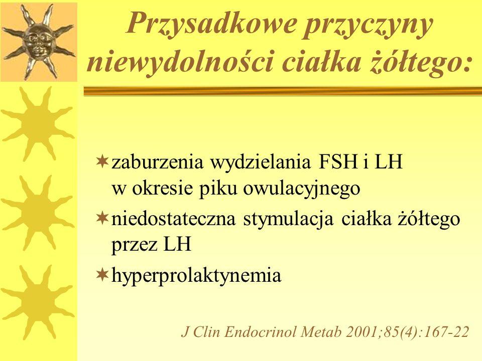 Przysadkowe przyczyny niewydolności ciałka żółtego:  zaburzenia wydzielania FSH i LH w okresie piku owulacyjnego  niedostateczna stymulacja ciałka żółtego przez LH  hyperprolaktynemia J Clin Endocrinol Metab 2001;85(4):167-22