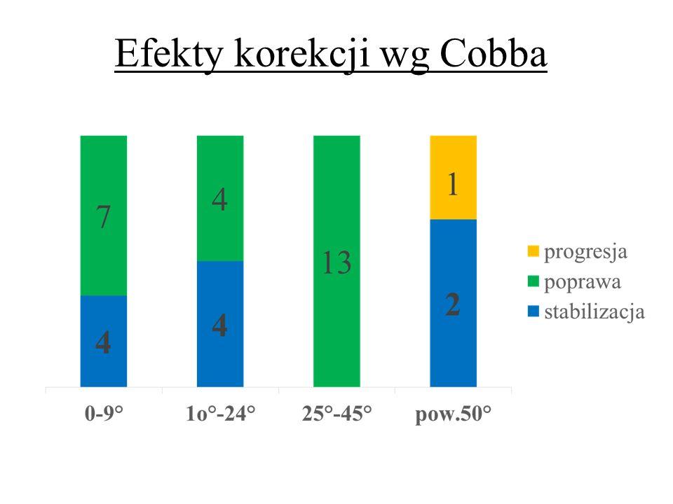 Efekty korekcji wg Cobba