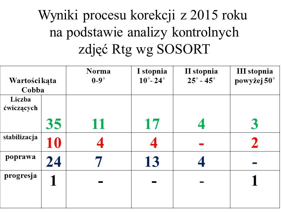 Wyniki procesu korekcji z 2015 roku na podstawie analizy kontrolnych zdjęć Rtg wg SOSORT Wartości kąta Cobba Norma 0-9˚ I stopnia 10˚- 24˚ II stopnia