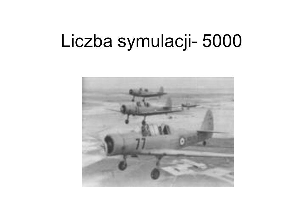 Liczba symulacji- 5000