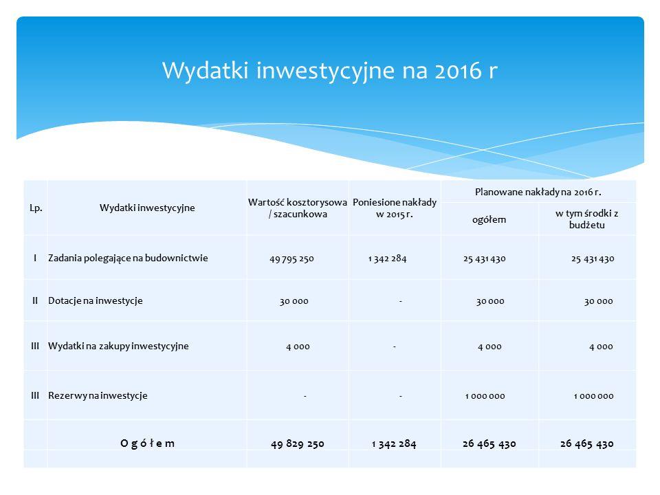 Wydatki inwestycyjne na 2016 r Lp.Wydatki inwestycyjne Wartość kosztorysowa / szacunkowa Poniesione nakłady w 2015 r. Planowane nakłady na 2016 r. ogó