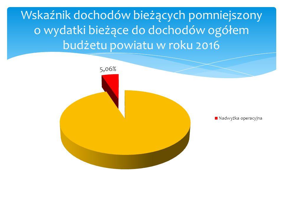 Wskaźnik dochodów bieżących pomniejszony o wydatki bieżące do dochodów ogółem budżetu powiatu w roku 2016