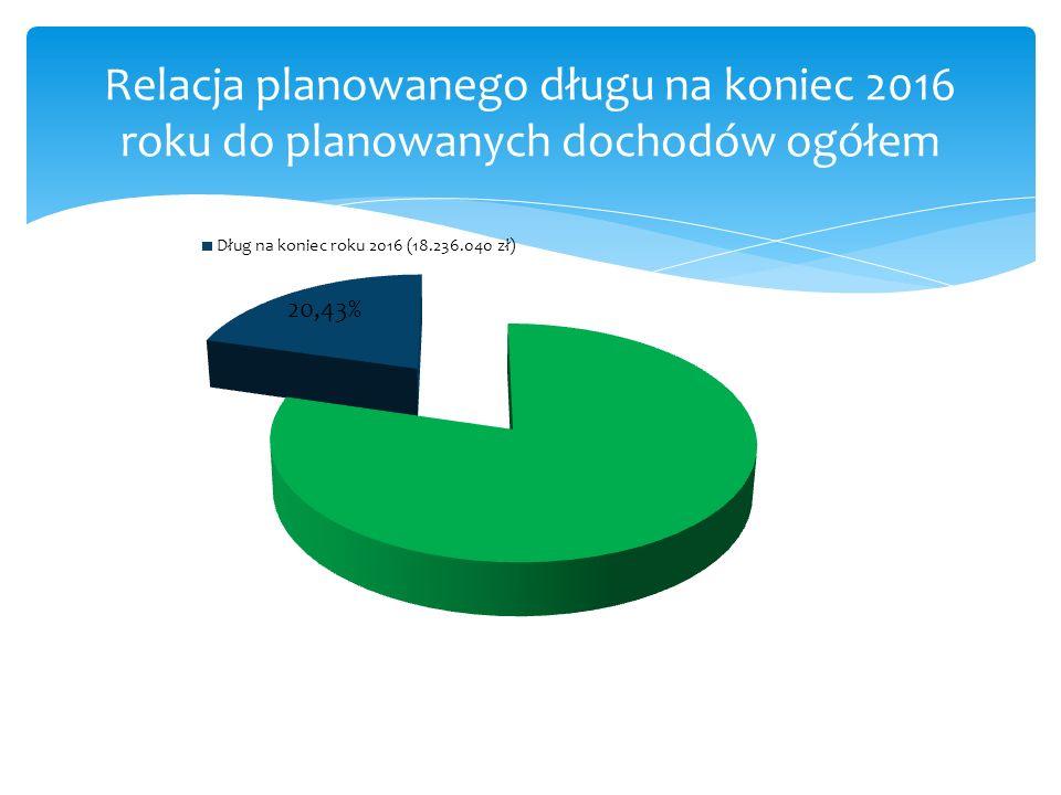 Relacja planowanego długu na koniec 2016 roku do planowanych dochodów ogółem