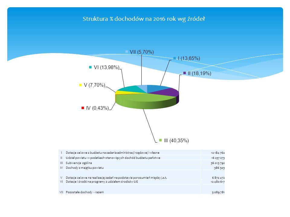 Struktura % dochodów na 2016 rok wg źródeł I Dotacje celowe z budżetu na zadania administracji rządowej i własne12 184 762 II Udział powiatu w podatkach stanowiących dochód budżetu państwa16 237 273 III Subwencja ogólna36 013 792 IV Dochody z majątku powiatu386 303 V Dotacje celowe na realizację zadań na podstawie porozumień między j.s.t.6 872 472 VI Dotacje i środki na programy z udziałem środków UE12 480 617 VII Pozostałe dochody - razem5 089 781
