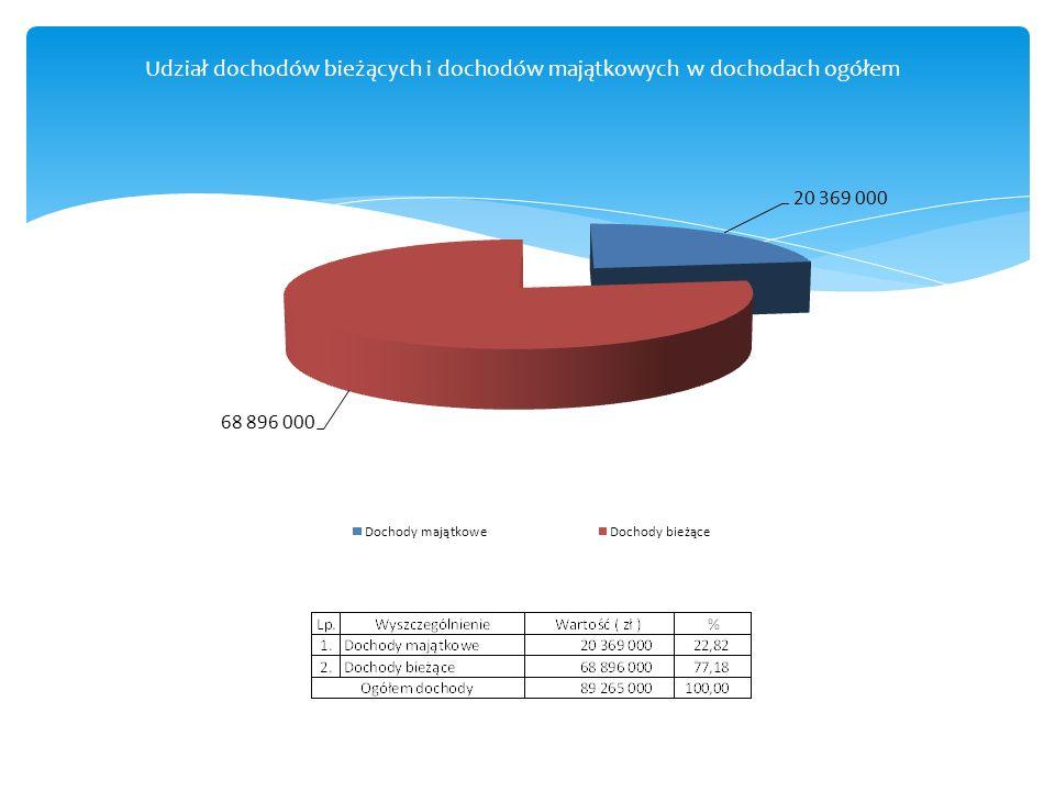 Udział dochodów bieżących i dochodów majątkowych w dochodach ogółem