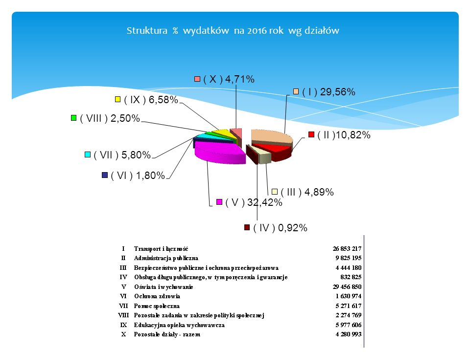 Struktura % wydatków na 2016 rok wg działów