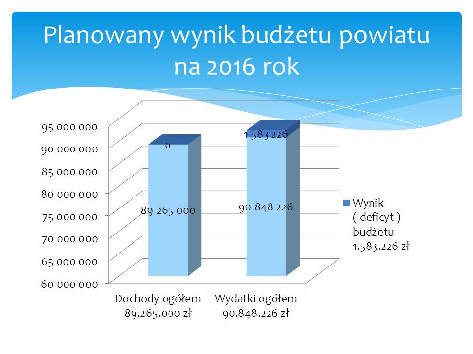 Planowany wynik budżetu powiatu na 2016 rok