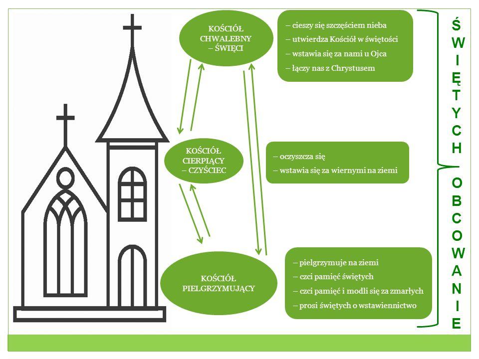 KOŚCIÓŁ CHWALEBNY – ŚWIĘCI KOŚCIÓŁ CIERPIĄCY – CZYŚCIEC KOŚCIÓŁ PIELGRZYMUJĄCY – cieszy się szczęściem nieba – utwierdza Kościół w świętości – wstawia