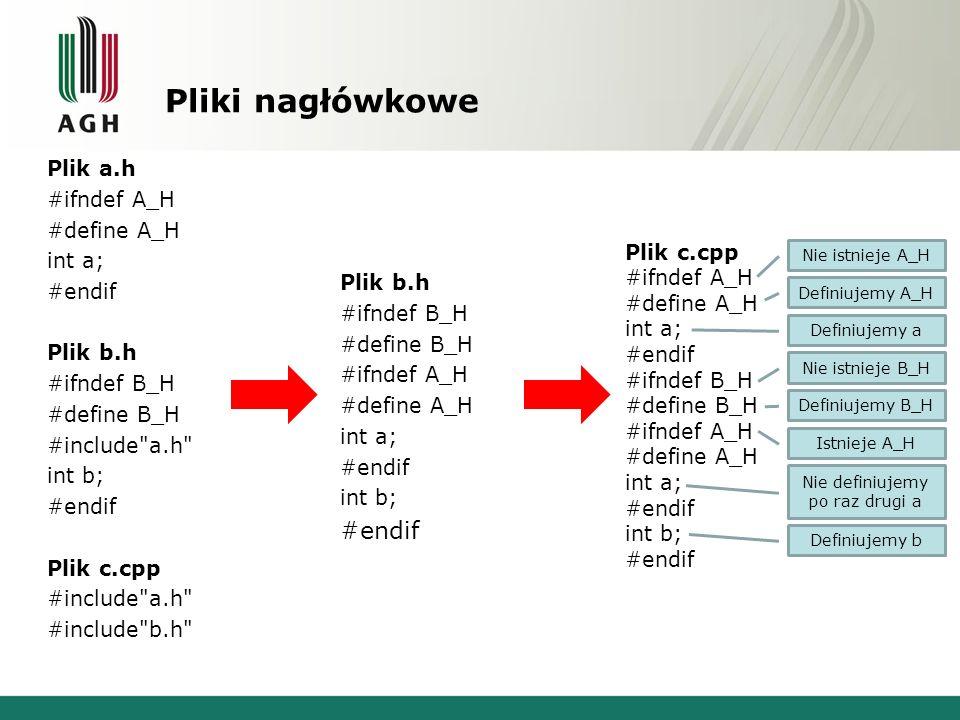 Pliki nagłówkowe Plik a.h #ifndef A_H #define A_H int a; #endif Plik b.h #ifndef B_H #define B_H #include a.h int b; #endif Plik c.cpp #include a.h #include b.h Plik b.h #ifndef B_H #define B_H #ifndef A_H #define A_H int a; #endif int b; #endif Plik c.cpp #ifndef A_H #define A_H int a; #endif #ifndef B_H #define B_H #ifndef A_H #define A_H int a; #endif int b; #endif Nie istnieje A_H Definiujemy A_H Definiujemy a Nie istnieje B_H Definiujemy B_H Istnieje A_H Nie definiujemy po raz drugi a Definiujemy b