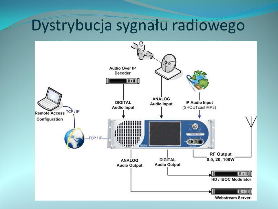 Dystrybucja sygnału radiowego