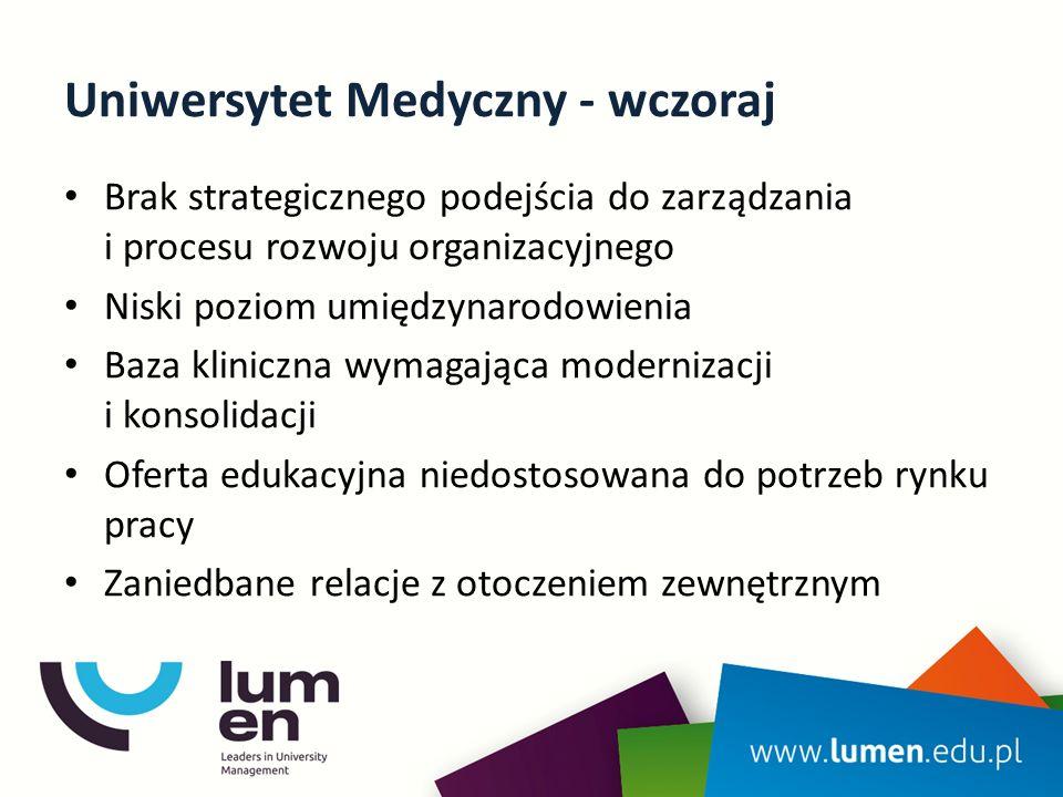 Uniwersytet Medyczny - wczoraj Brak strategicznego podejścia do zarządzania i procesu rozwoju organizacyjnego Niski poziom umiędzynarodowienia Baza kliniczna wymagająca modernizacji i konsolidacji Oferta edukacyjna niedostosowana do potrzeb rynku pracy Zaniedbane relacje z otoczeniem zewnętrznym