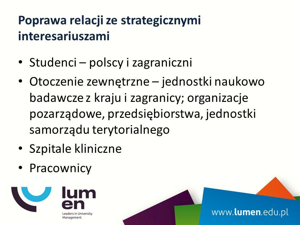 Poprawa relacji ze strategicznymi interesariuszami Studenci – polscy i zagraniczni Otoczenie zewnętrzne – jednostki naukowo badawcze z kraju i zagranicy; organizacje pozarządowe, przedsiębiorstwa, jednostki samorządu terytorialnego Szpitale kliniczne Pracownicy