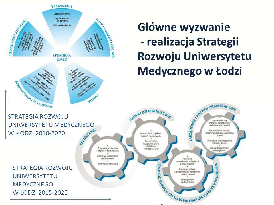 Główne wyzwanie - realizacja Strategii Rozwoju Uniwersytetu Medycznego w Łodzi STRATEGIA ROZWOJU UNIWERSYTETU MEDYCZNEGO W ŁODZI 2010-2020 STRATEGIA ROZWOJU UNIWERSYTETU MEDYCZNEGO W ŁODZI 2015-2020
