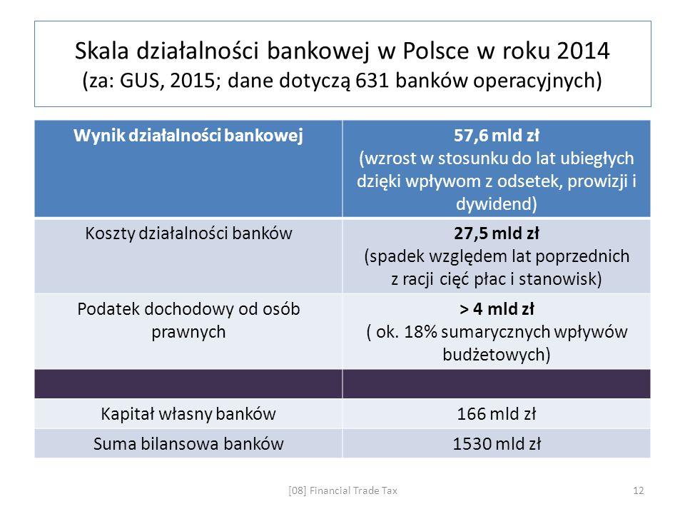 Skala działalności bankowej w Polsce w roku 2014 (za: GUS, 2015; dane dotyczą 631 banków operacyjnych) Wynik działalności bankowej57,6 mld zł (wzrost w stosunku do lat ubiegłych dzięki wpływom z odsetek, prowizji i dywidend) Koszty działalności banków27,5 mld zł (spadek względem lat poprzednich z racji cięć płac i stanowisk) Podatek dochodowy od osób prawnych > 4 mld zł ( ok.